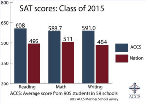 ACCS Schools Top Test Score Charts - The Classical Difference