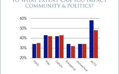 Rhetoric Statistics